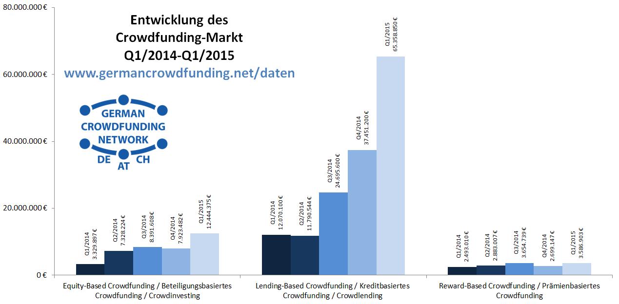 GCN-Crowdfunding_Chart_Data_2015Q1_All