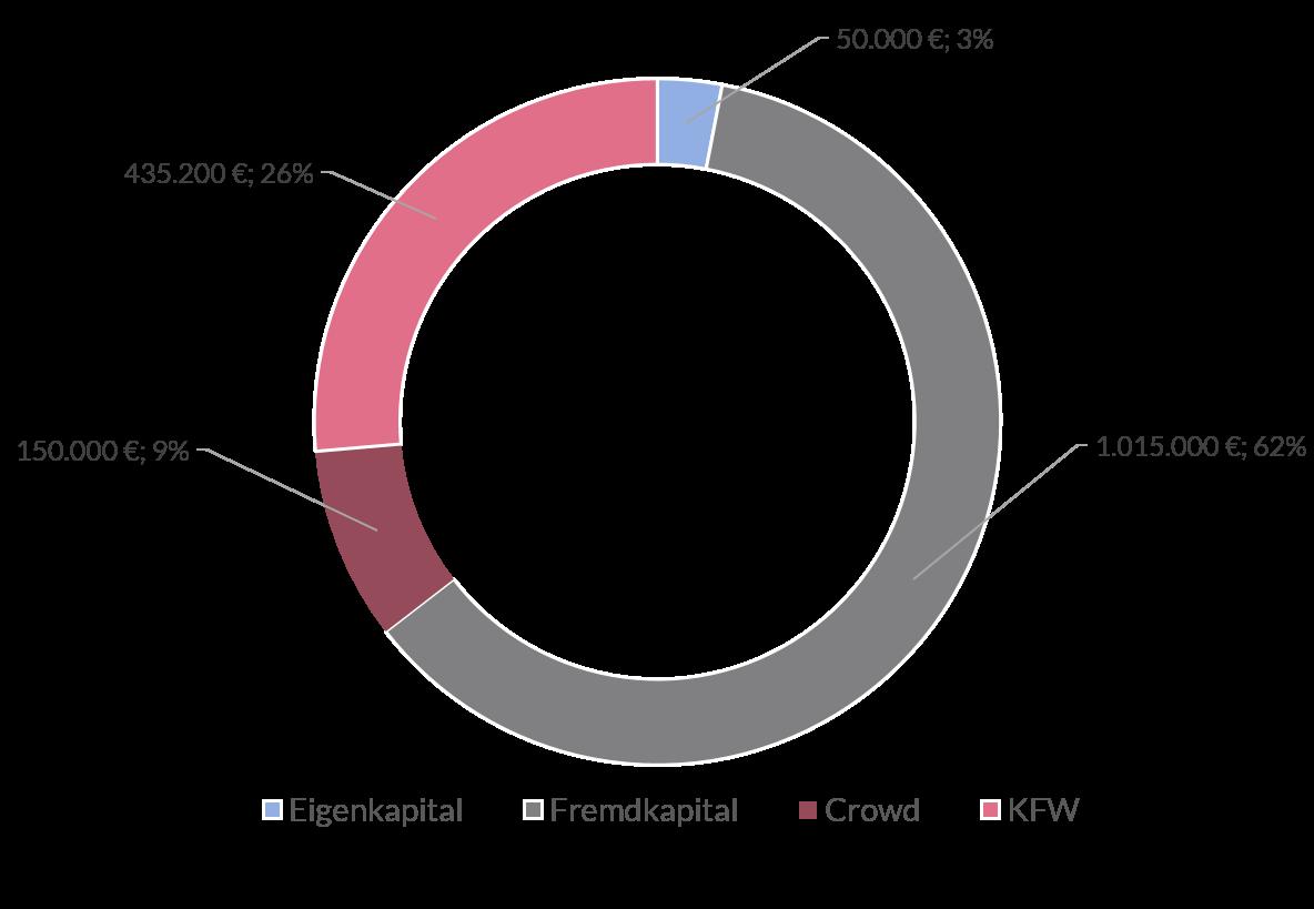 Grafik Finanzierung
